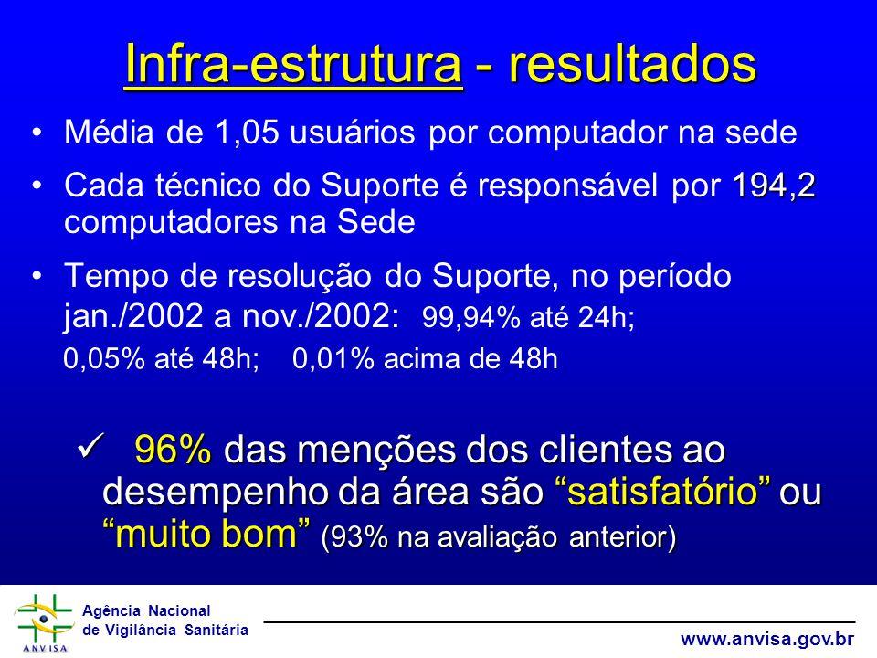 Infra-estrutura - resultados