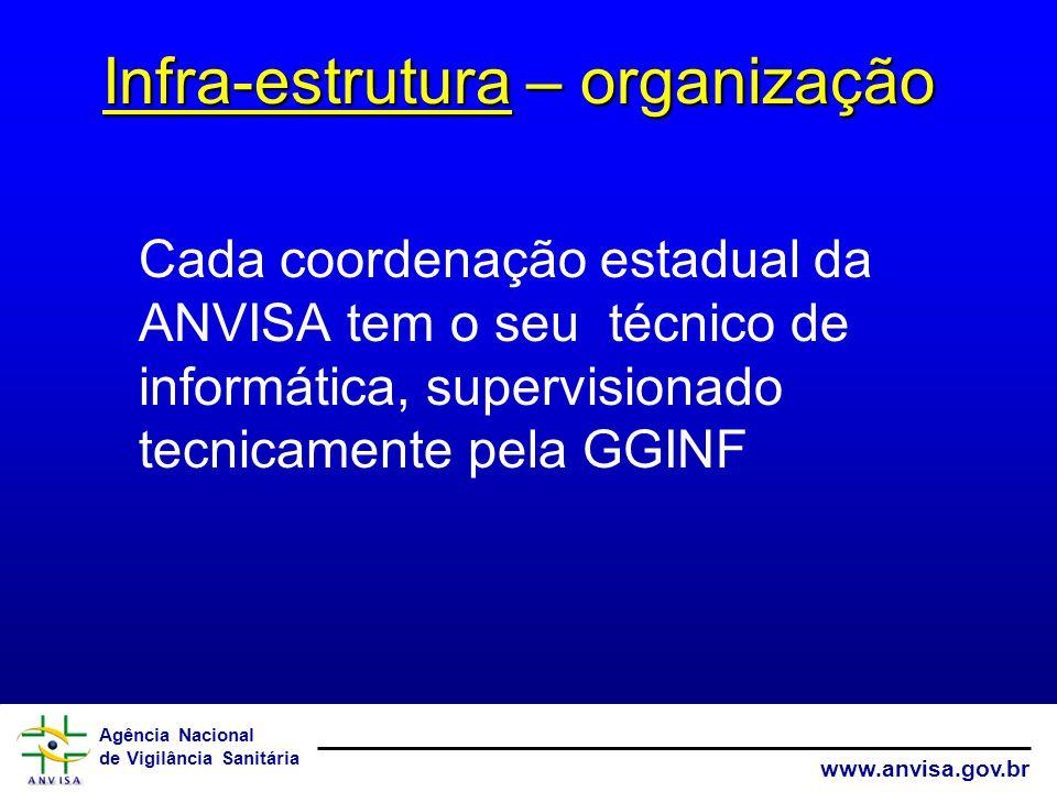 Infra-estrutura – organização