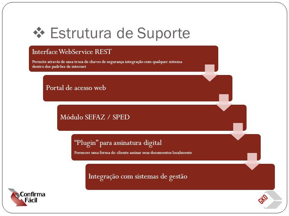 Estrutura de Suporte Interface WebService REST Portal de acesso web