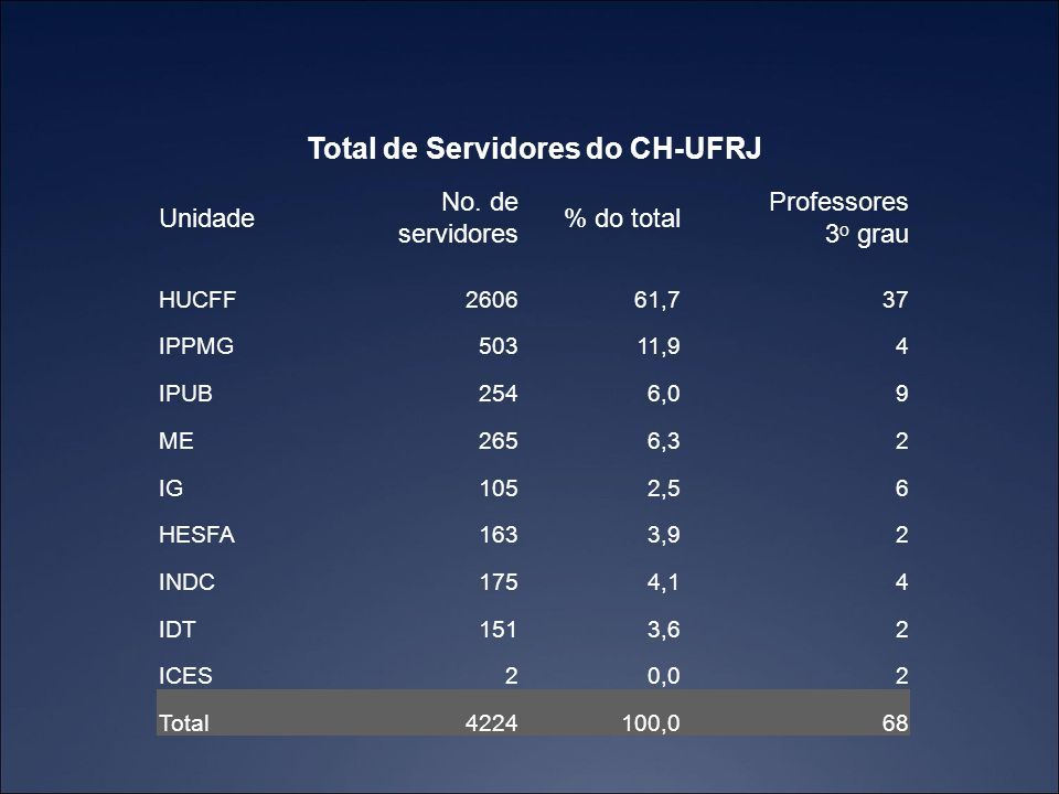 Total de Servidores do CH-UFRJ
