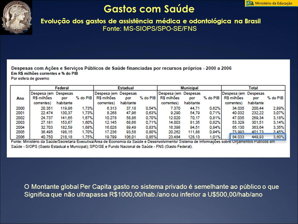 04/28/09 Gastos com Saúde Evolução dos gastos de assistência médica e odontológica na Brasil Fonte: MS-SIOPS/SPO-SE/FNS.