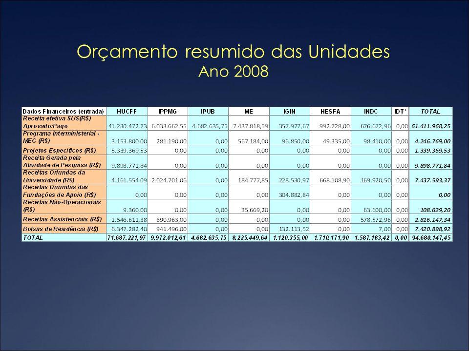 Orçamento resumido das Unidades Ano 2008