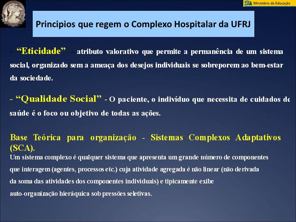 Principios que regem o Complexo Hospitalar da UFRJ