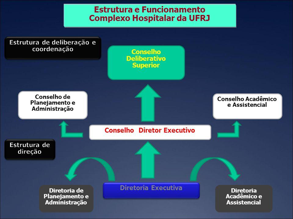 Estrutura e Funcionamento Complexo Hospitalar da UFRJ