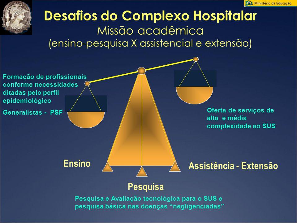 Desafios do Complexo Hospitalar Assistência - Extensão