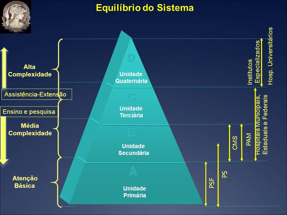 D C B A Equilíbrio do Sistema Hosp. Universitários Especializados