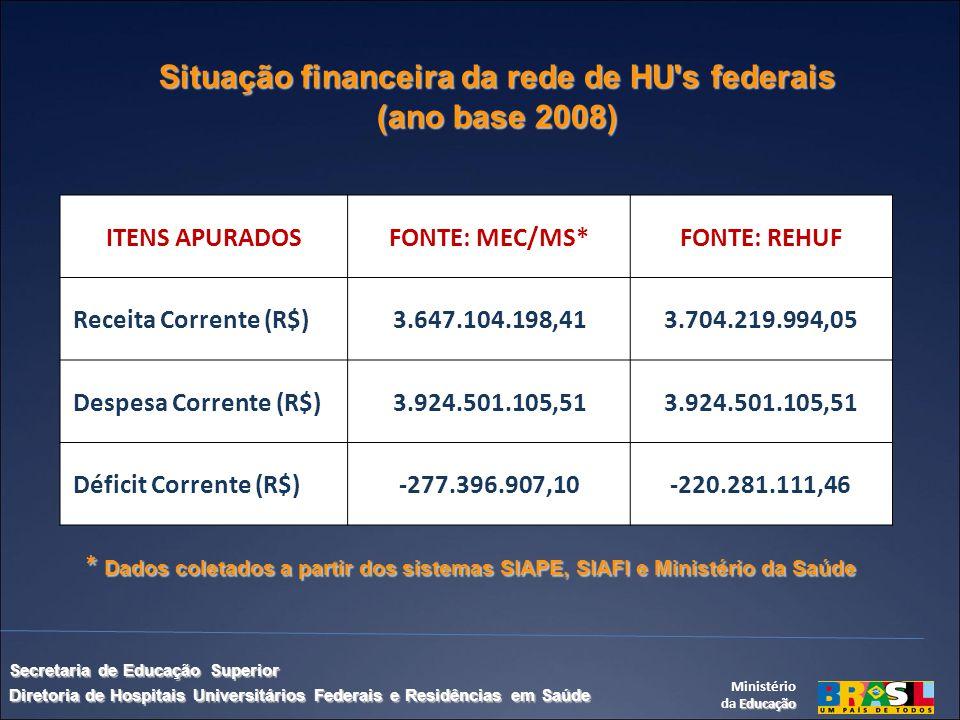 Situação financeira da rede de HU s federais