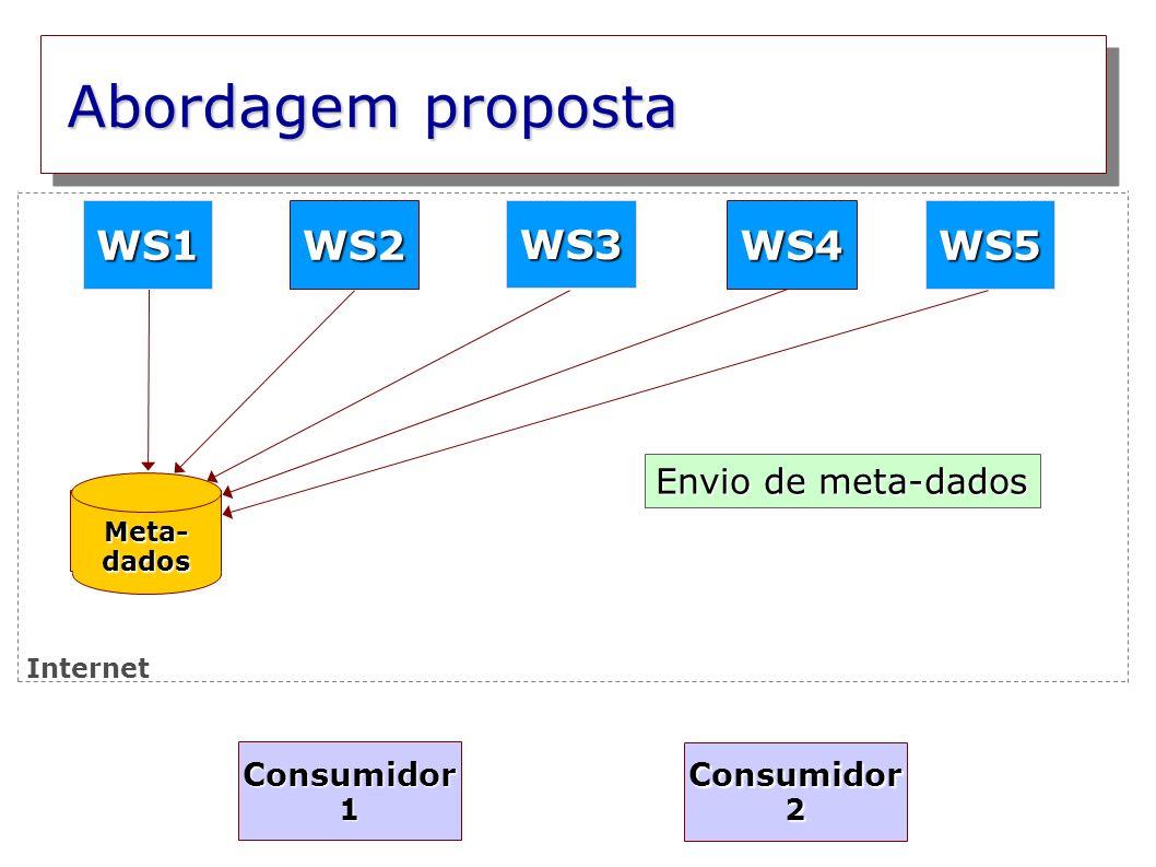 Abordagem proposta WS1 WS2 WS3 WS4 WS5 Envio de meta-dados Consumidor1