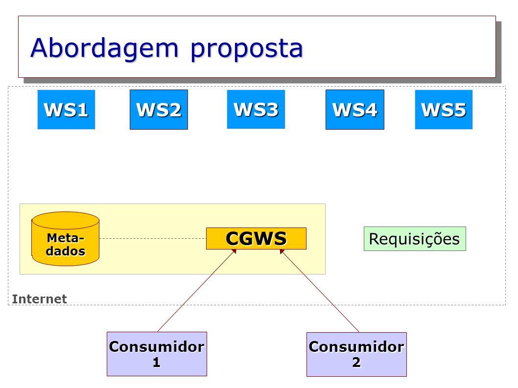 Abordagem proposta WS1 WS2 WS3 WS4 WS5 CGWS Requisições Consumidor1