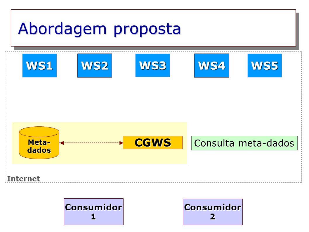 Abordagem proposta WS1 WS2 WS3 WS4 WS5 CGWS Consulta meta-dados