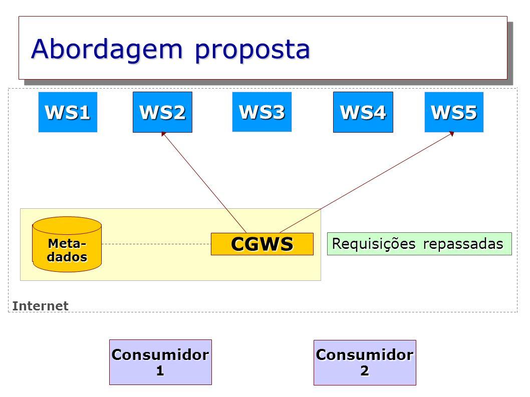 Abordagem proposta WS1 WS2 WS3 WS4 WS5 CGWS Requisições repassadas