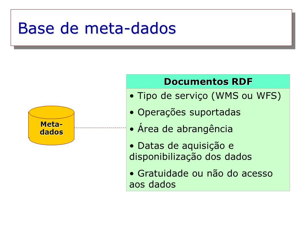 Base de meta-dados Documentos RDF Tipo de serviço (WMS ou WFS)