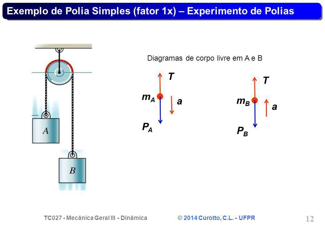 Exemplo de Polia Simples (fator 1x) – Experimento de Polias