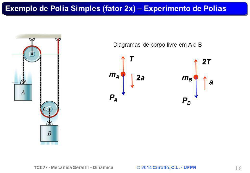 Exemplo de Polia Simples (fator 2x) – Experimento de Polias