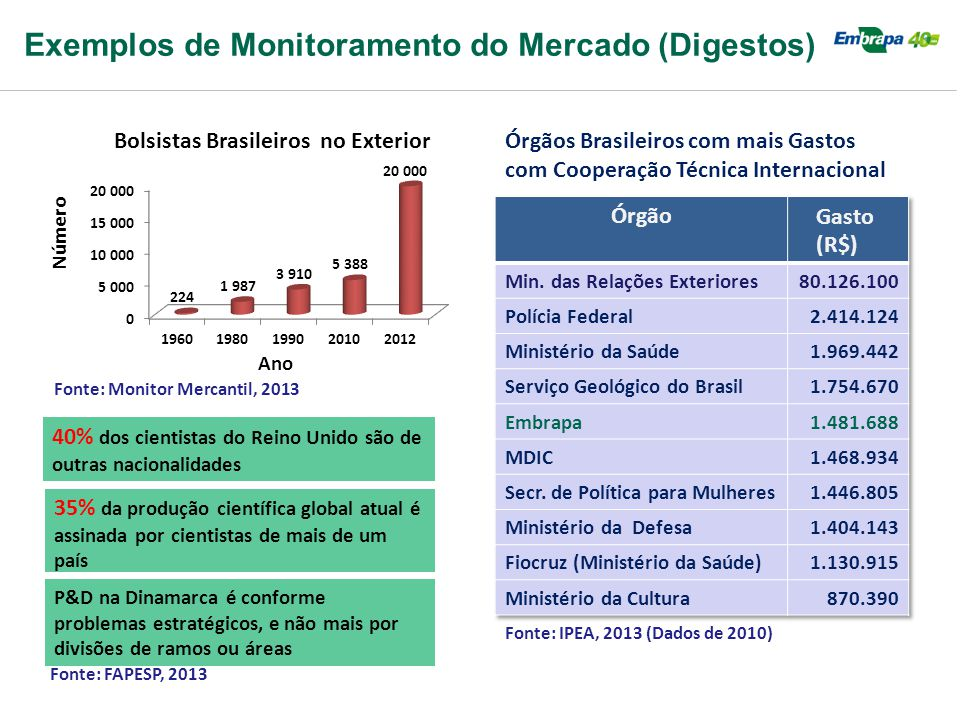 Exemplos de Monitoramento do Mercado (Digestos)