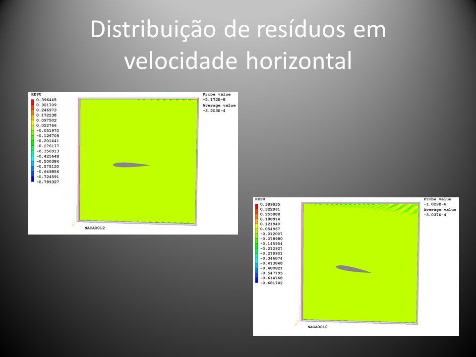 Distribuição de resíduos em velocidade horizontal