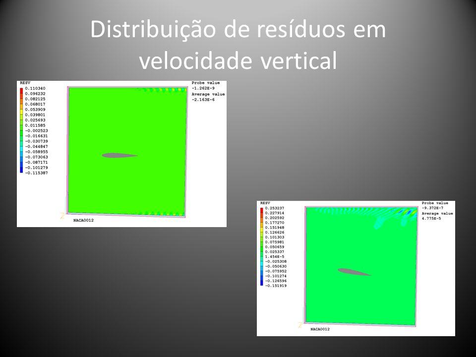 Distribuição de resíduos em velocidade vertical