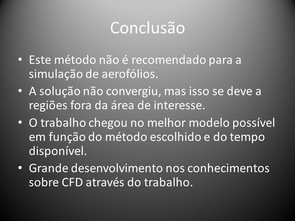 Conclusão Este método não é recomendado para a simulação de aerofólios.
