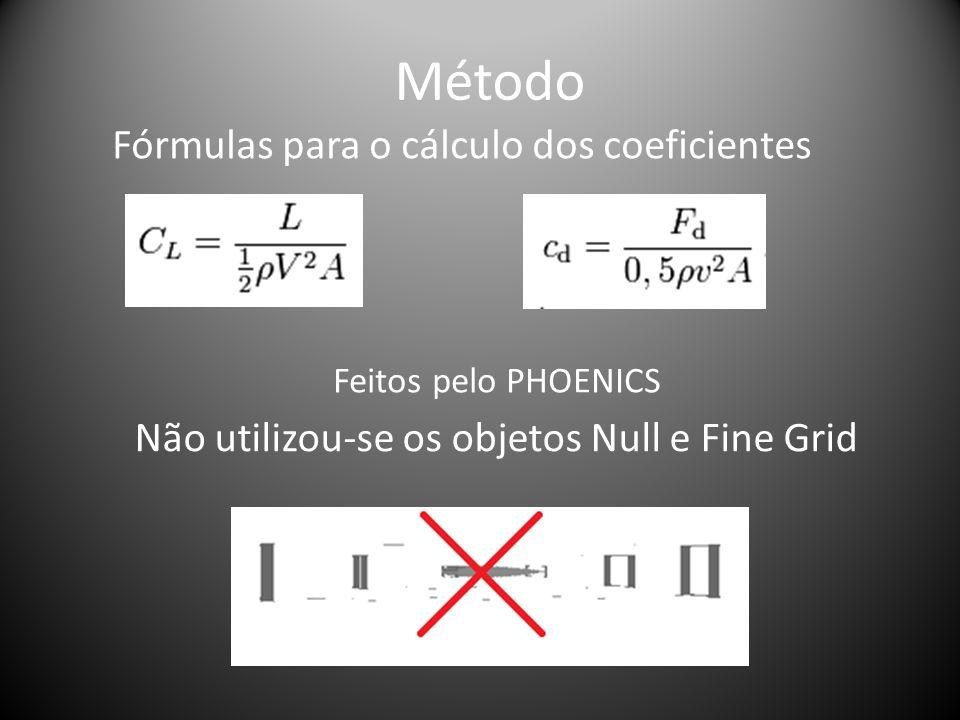 Método Fórmulas para o cálculo dos coeficientes