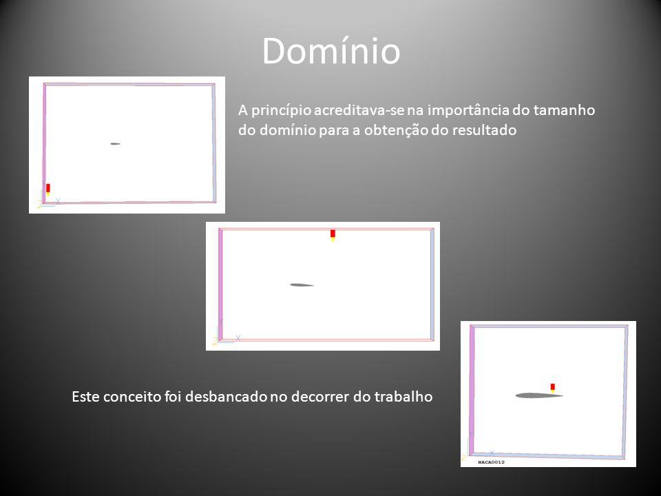 Domínio A princípio acreditava-se na importância do tamanho do domínio para a obtenção do resultado.