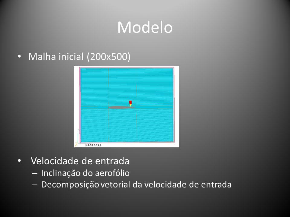 Modelo Malha inicial (200x500) Velocidade de entrada