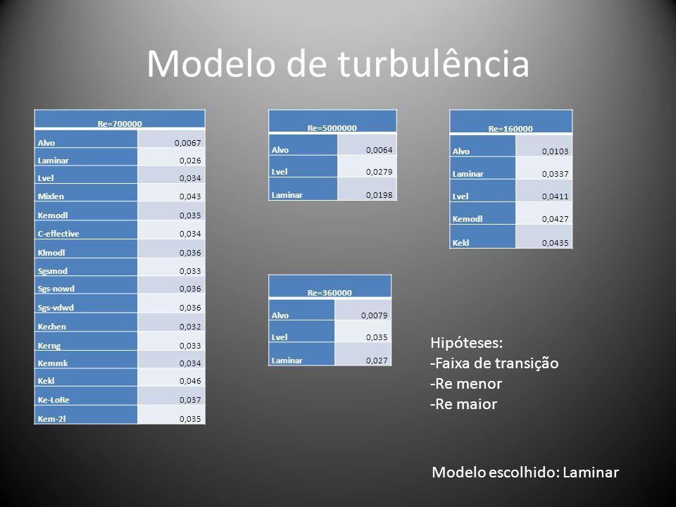 Modelo de turbulência Hipóteses: -Faixa de transição -Re menor