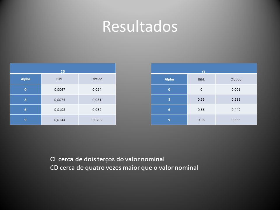 Resultados CL cerca de dois terços do valor nominal