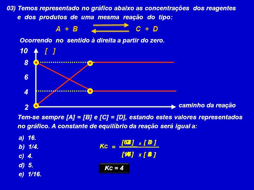 03) Temos representado no gráfico abaixo as concentrações dos reagentes