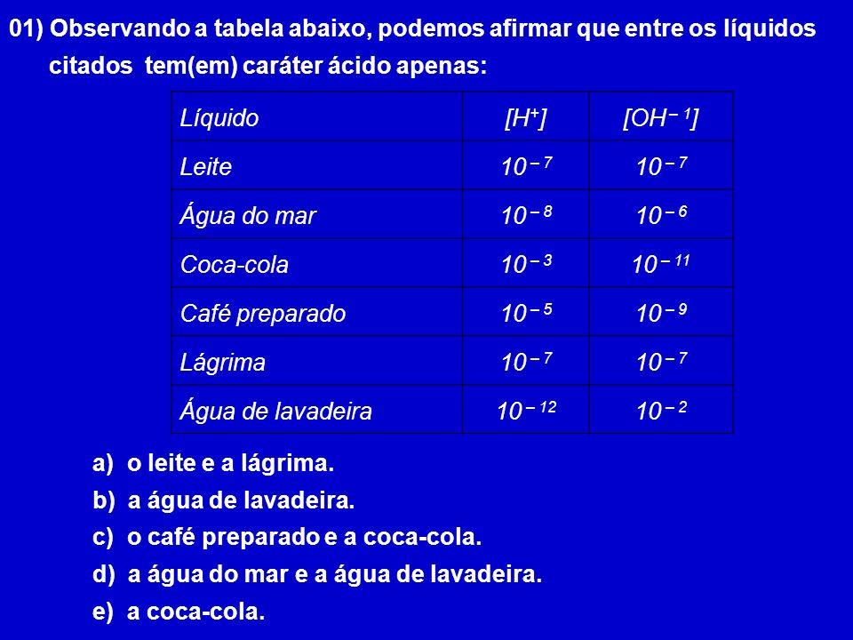 01) Observando a tabela abaixo, podemos afirmar que entre os líquidos