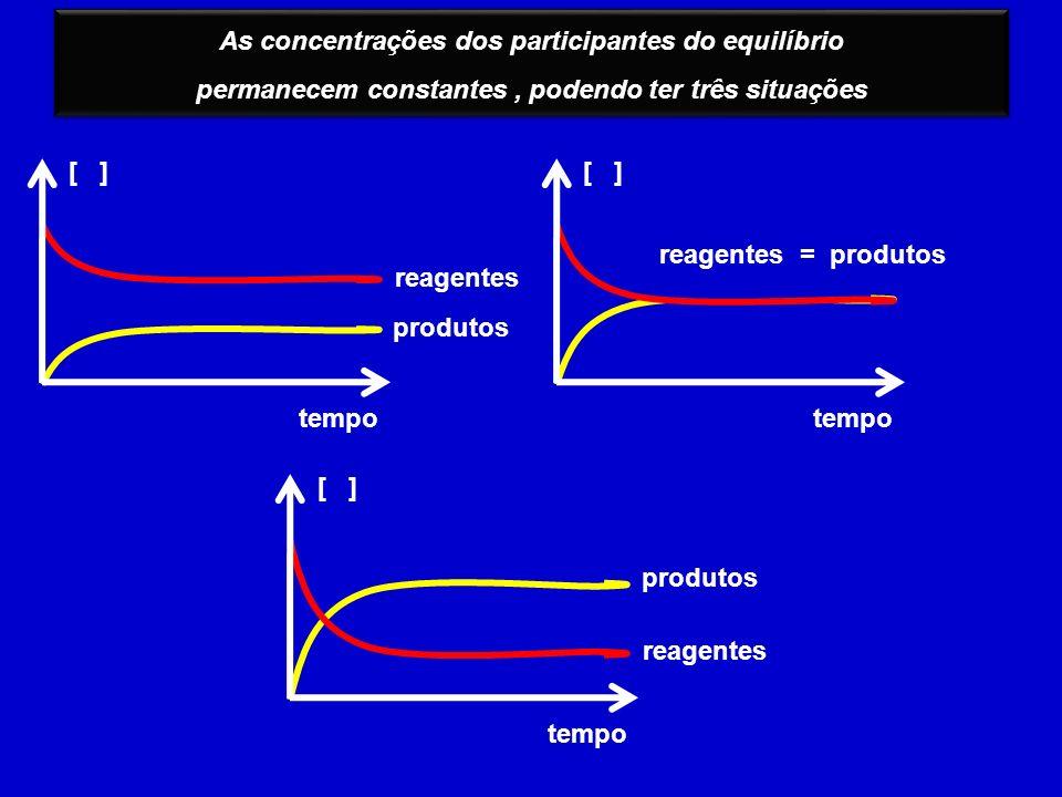 As concentrações dos participantes do equilíbrio