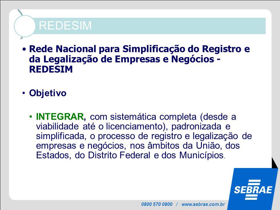 REDESIM Informações mantidas atualizadas no Portal, pelos órgãos de licenciamento, em cada município: