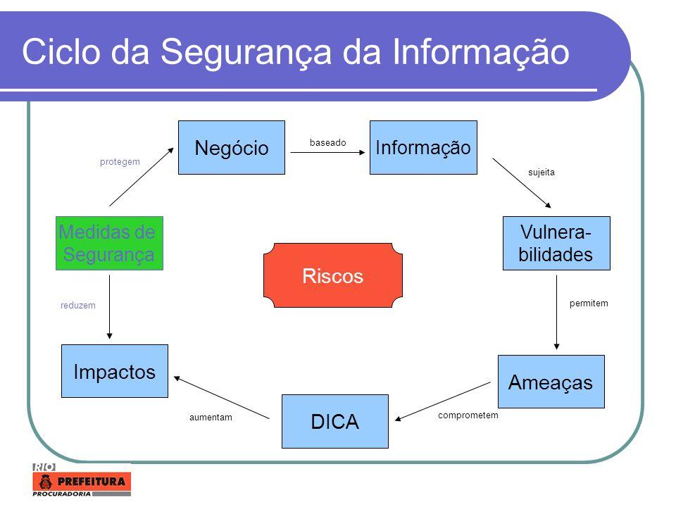 Ciclo da Segurança da Informação