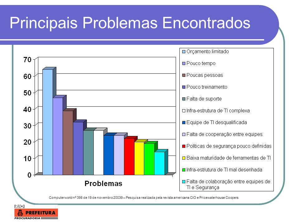 Principais Problemas Encontrados