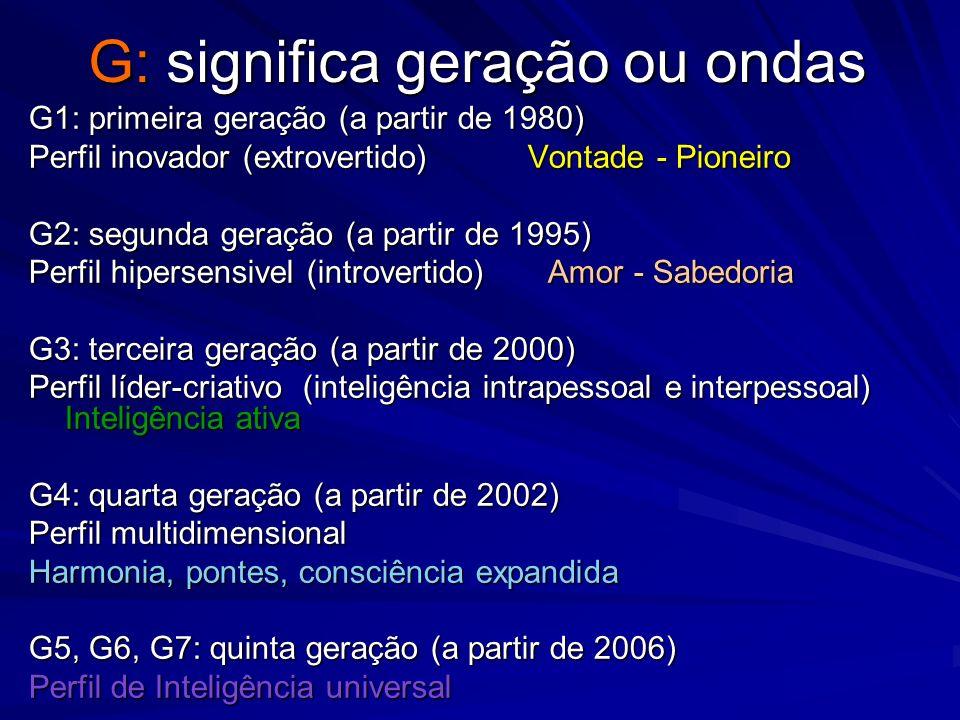 G: significa geração ou ondas