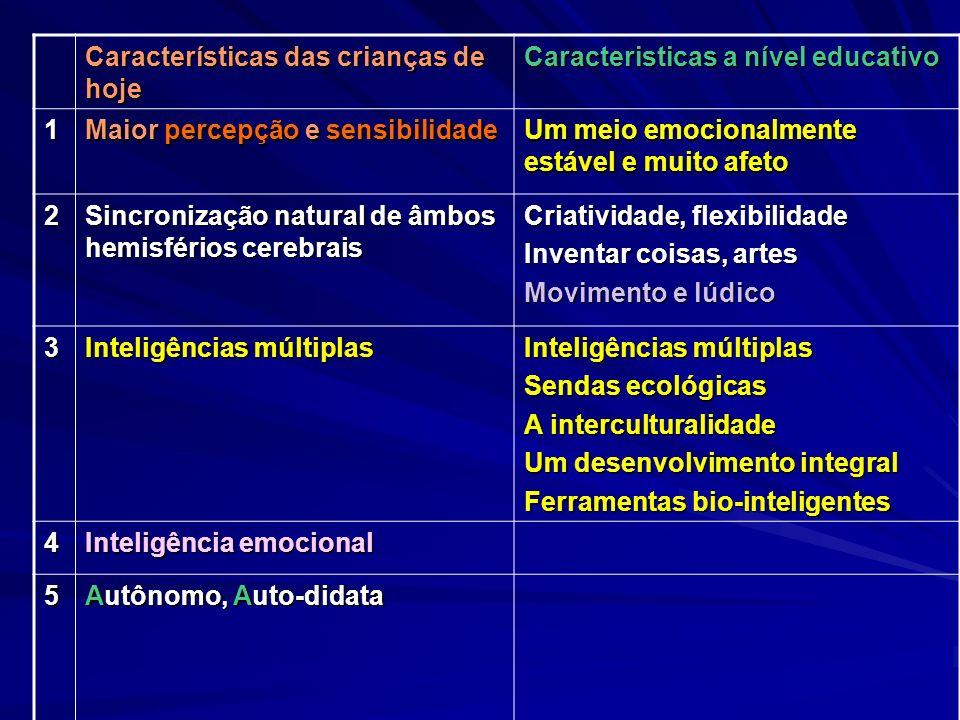 Características das crianças de hoje