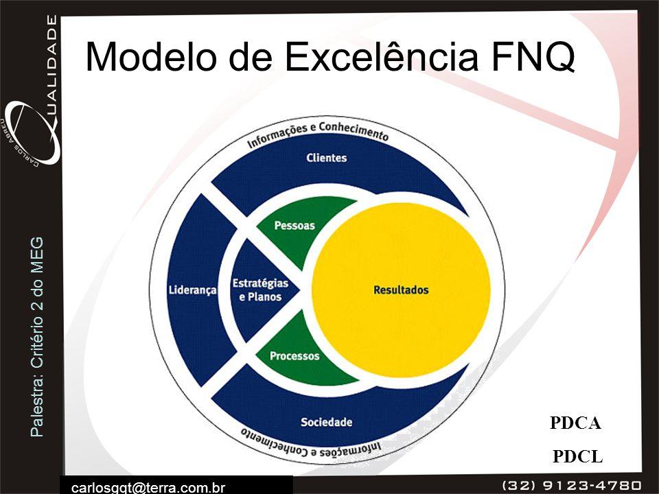 Modelo de Excelência FNQ