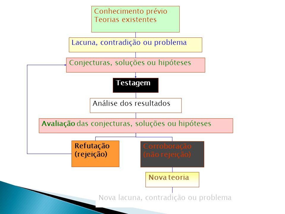 Conhecimento prévio Teorias existentes. Lacuna, contradição ou problema. Conjecturas, soluções ou hipóteses.