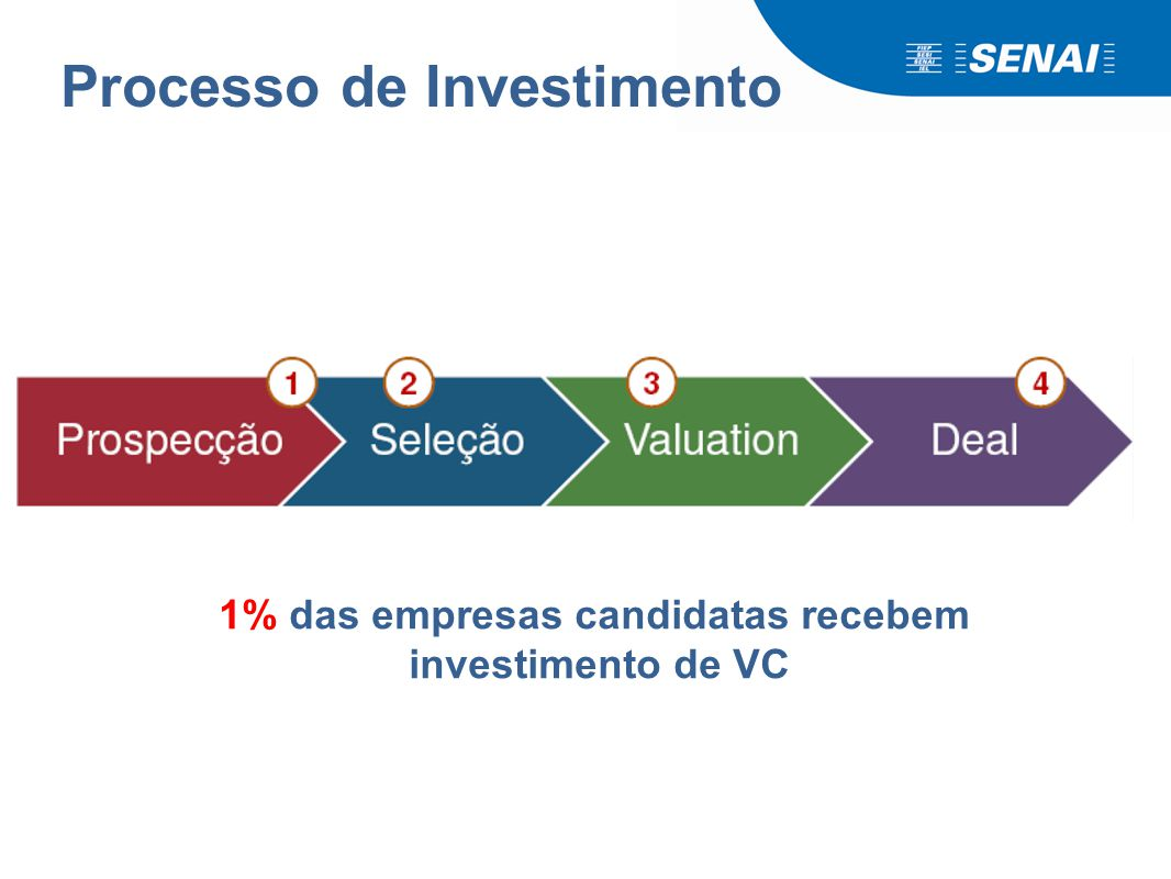 Venture Capital Investimento acima de Seed;