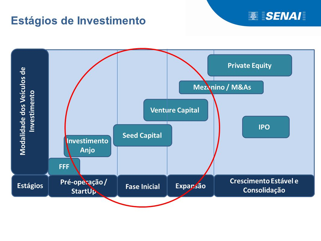 Mercado de Capitais Investimento Anjo Capital Semente Venture Capital