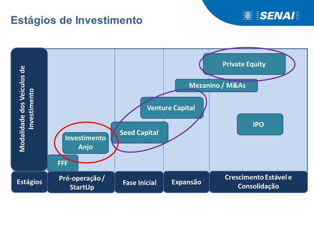 Venture Capital no Brasil