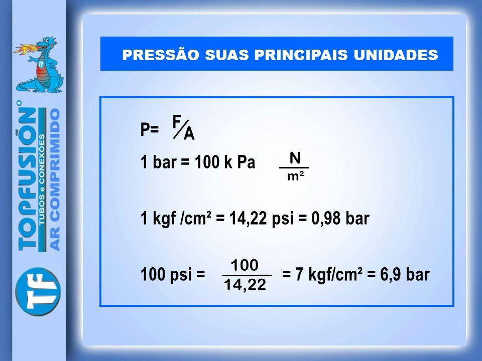 PRESSÃO SUAS PRINCIPAIS UNIDADES