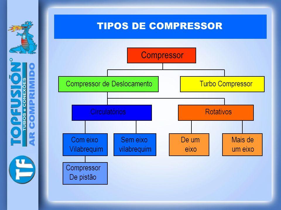 TIPOS DE COMPRESSOR Compressor