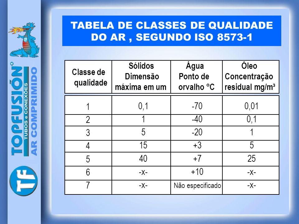 TABELA DE CLASSES DE QUALIDADE