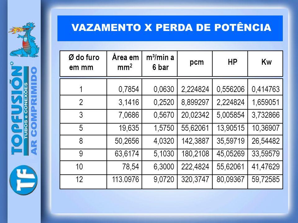 VAZAMENTO X PERDA DE POTÊNCIA