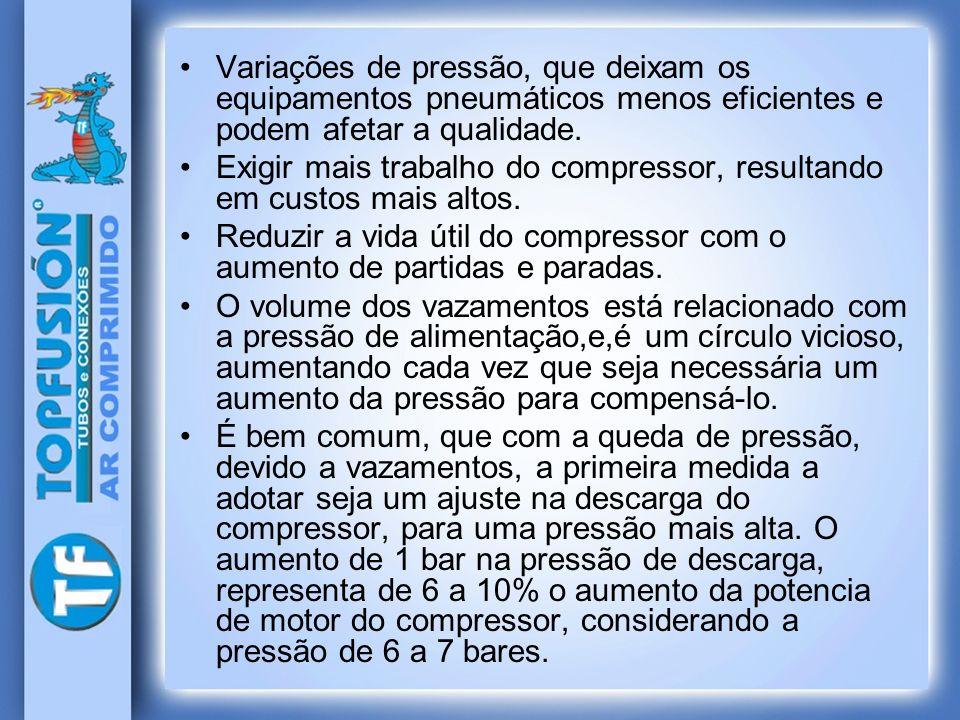 Variações de pressão, que deixam os equipamentos pneumáticos menos eficientes e podem afetar a qualidade.