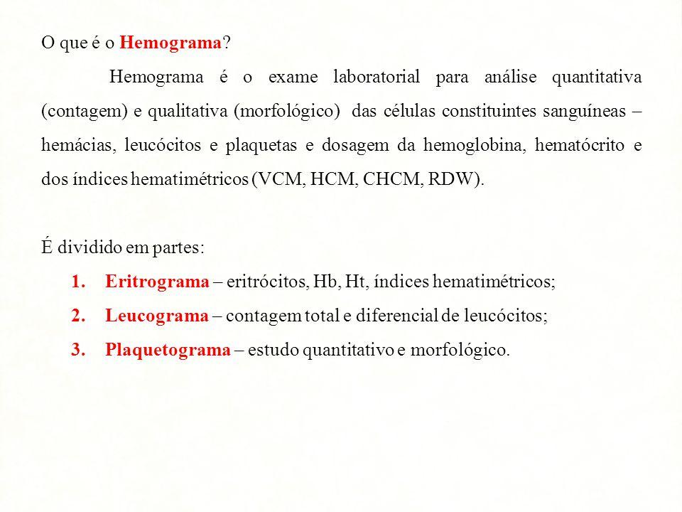 O que é o Hemograma