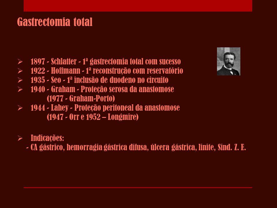 Gastrectomia total 1897 - Schlatter - 1ª gastrectomia total com sucesso. 1922 - Hoffmann - 1ª reconstrução com reservatório.