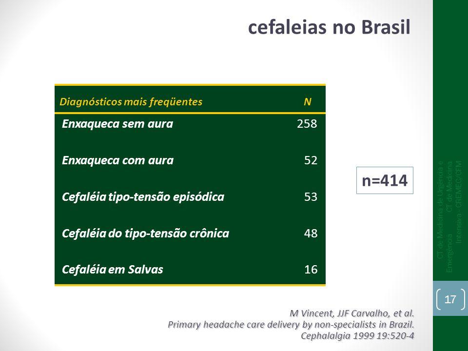 cefaleias no Brasil n=414 Enxaqueca 162 Sem diagnóstico 66 Sinusite 42