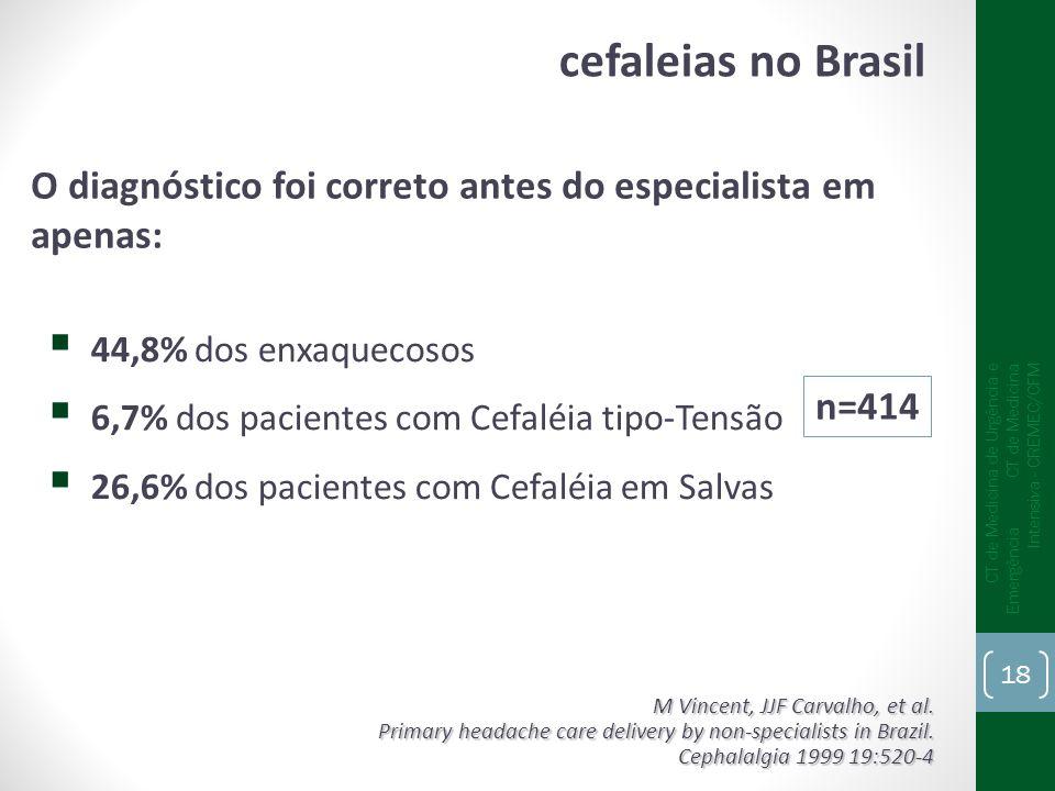 cefaleias no Brasil O diagnóstico foi correto antes do especialista em apenas: 44,8% dos enxaquecosos.
