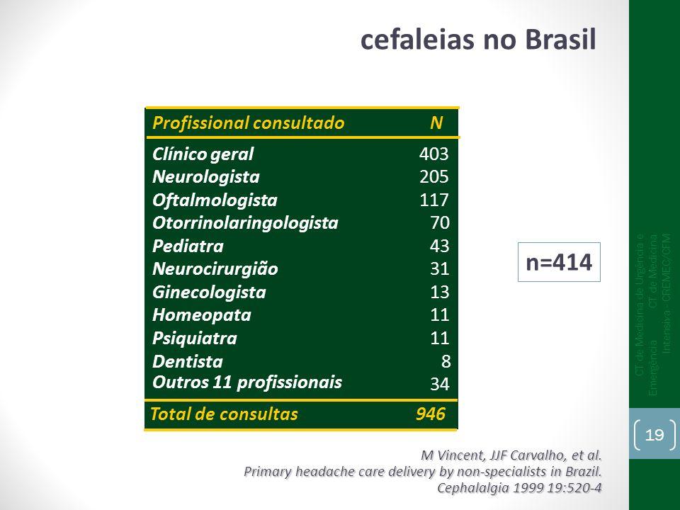 cefaleias no Brasil n=414 Profissional consultado N Clínico geral 403